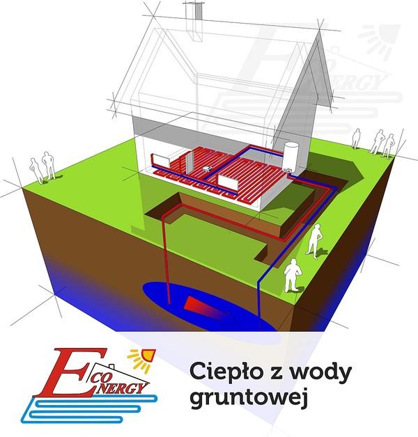 pompa ciepła grunt woda - ciepło z wody gruntowej
