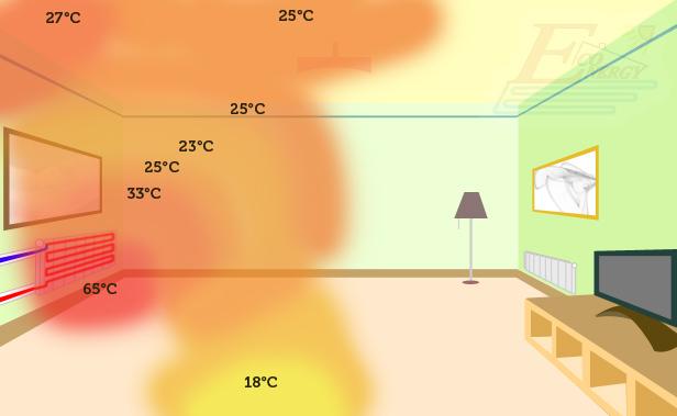 porównanie ogrzewanie podłogowe